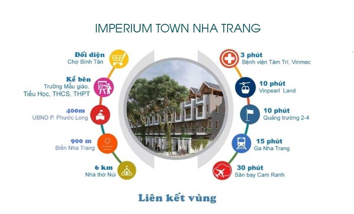 Tiện ích liên kết vùng Dự án Căn hộ Imperium Town Nha Trang