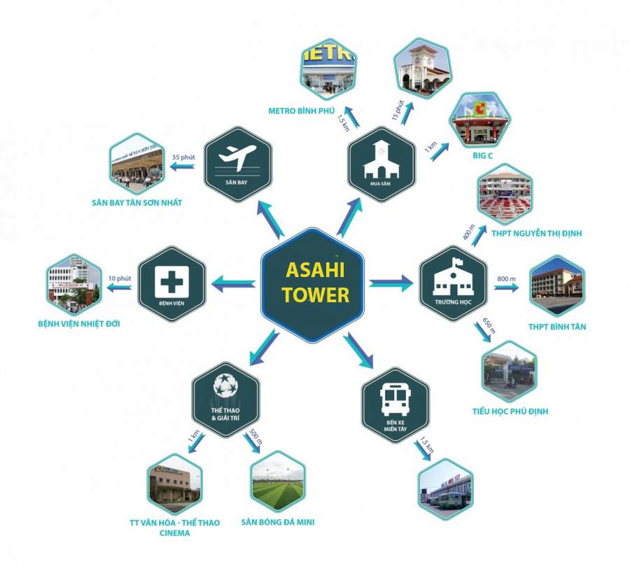 Tiện ích ngoại khu dự án asahi Tower Q8