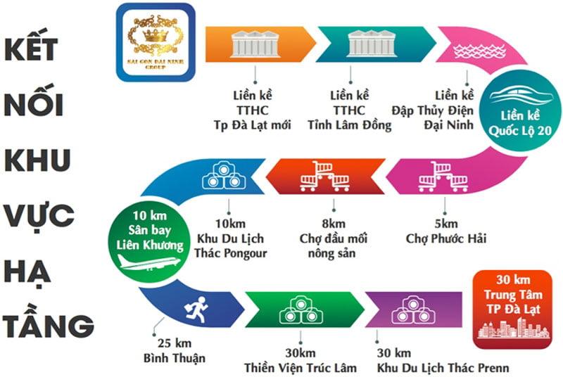 Tiện ích liên kết vùng khu đô thị nam đà lạt
