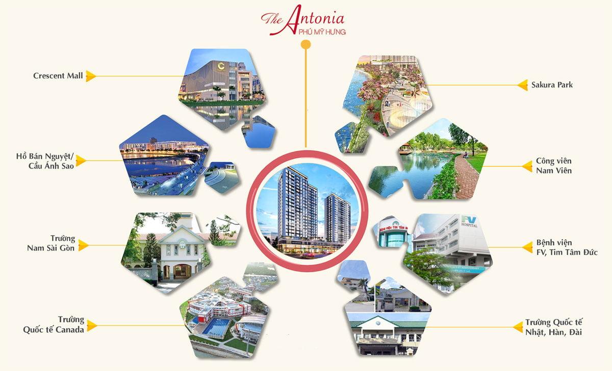 Tiện ích liên kết vùng Dự án Căn hộ The Antonia Phú Mỹ Hưng Quận 7