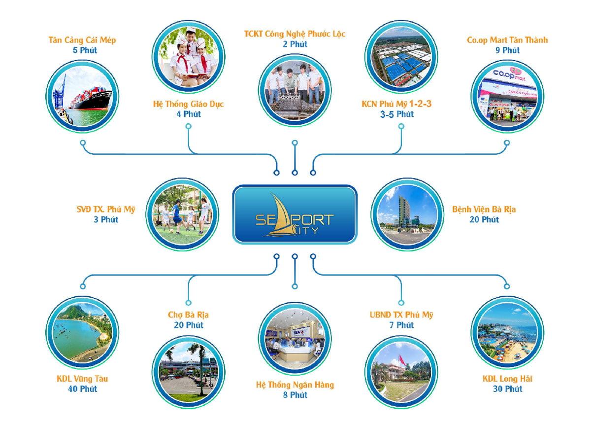 Tiện ích Ngoại khu Dự án SeaPort City Thị xã Phú Mỹ, Tỉnh Bà Rịa – Vũng Tàu