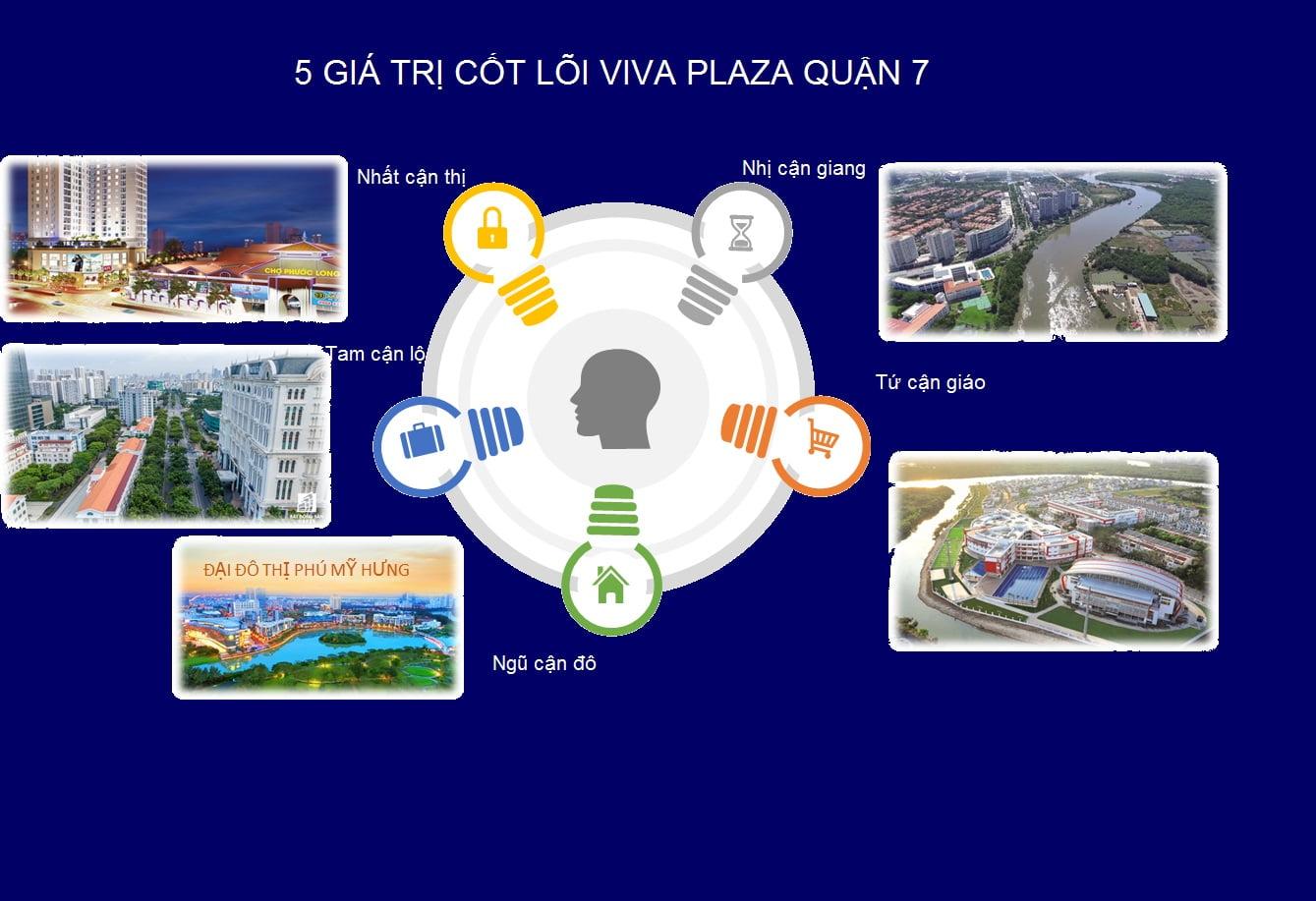 5 giá trị cốt lõi dự án căn hộ Viva Plaza Quận 7