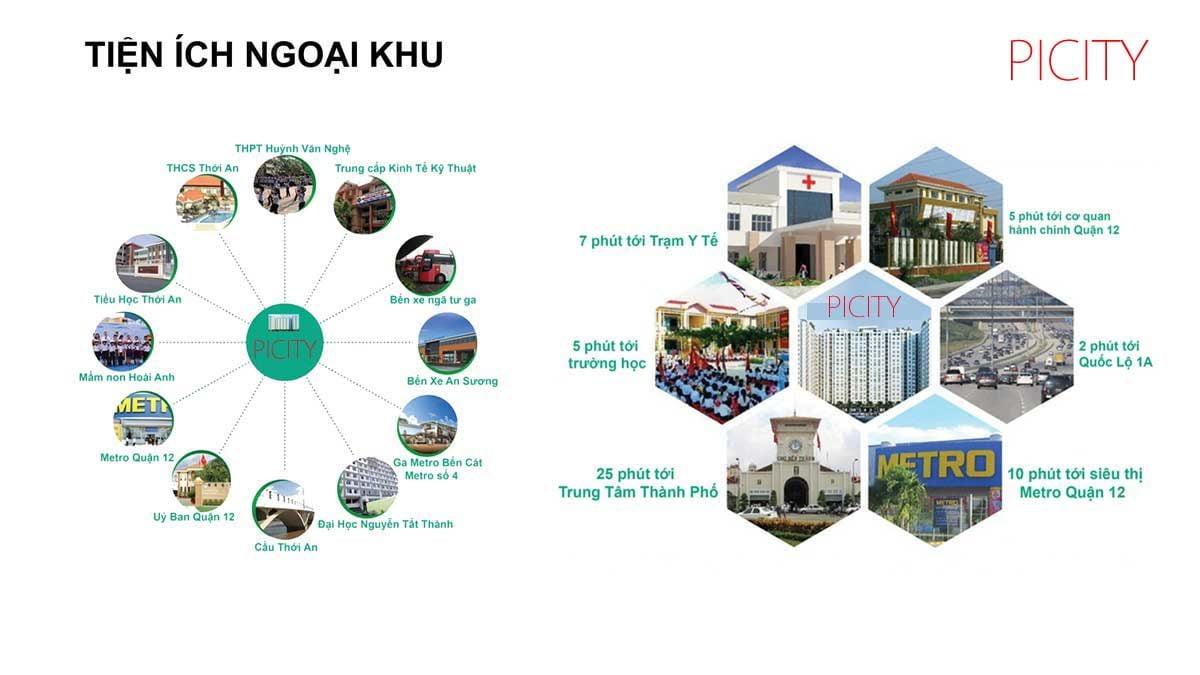 Tiện ích kết nối khu vực Dự án Picity high park Thạnh Xuân 13