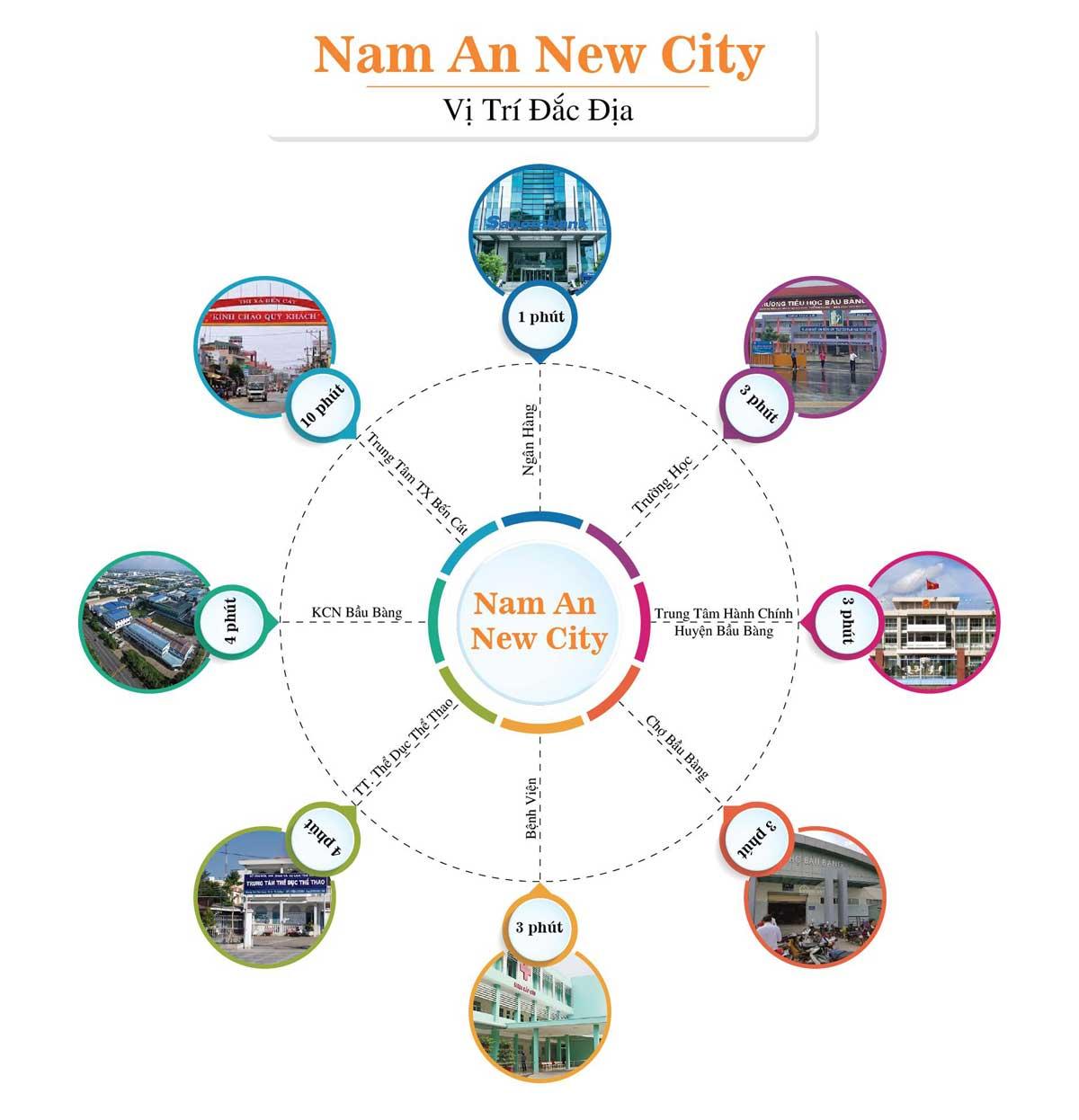 Sơ đồ liên kết ngoại khu Dự án Nam An New City Bình Dương