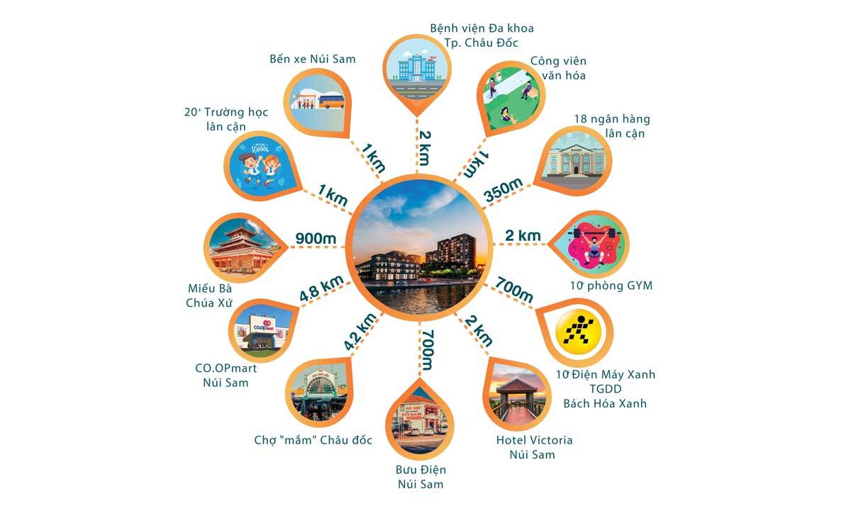 Tiện ích liên kết vùng Dự án Khu đô thị The New City Châu Đốc